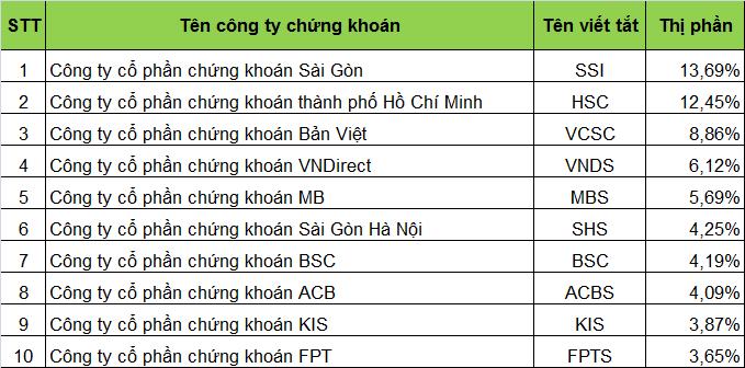 Thị phần 10 Công ty chứng khoán lớn nhất tại Việt Nam