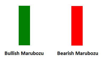Đồ thị nến Nhật dạng Marubozu