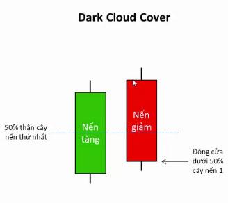 Nến phủ mây đen (dark cloud cover)