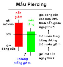 Nến xuyên thấu (Piercing)