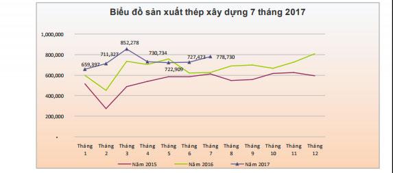 Biểu đồ sản xuất thép xây dựng 7 năm 2017(ẢnhHiệp hội Thép Việt Nam)