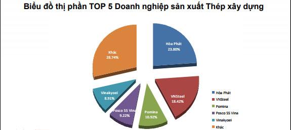 Thị phần TOP 5 doanh nghiệp sản xuất thép xây dựng(Ảnh Hiệp hội Thép Việt Nam)