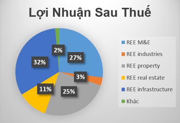 REE Công Ty cổ phần Cơ ĐIện Lạnh