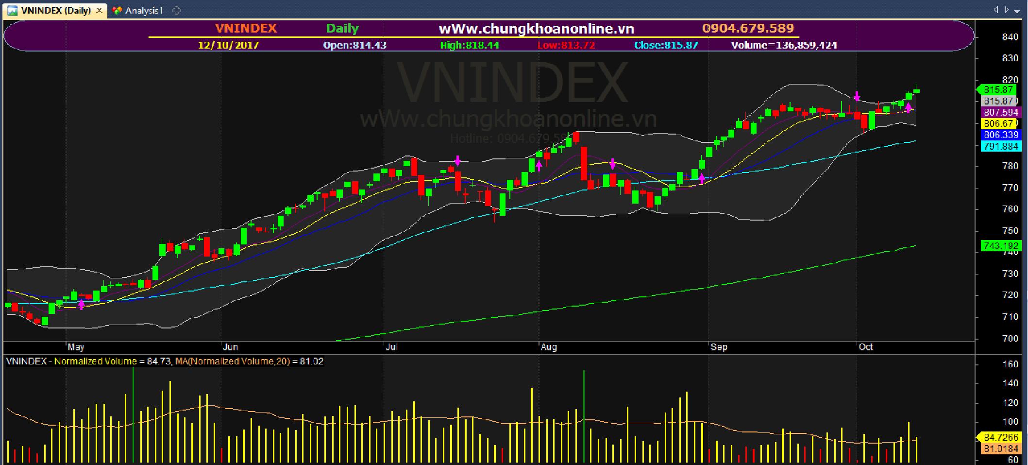 VN-Index ngày 12/10/2017
