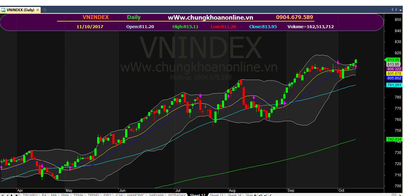 Thanh khoản tích cực, VN-Index tiếp tục đi lên theo đúng kỳ vọng ngày 11/10/2017