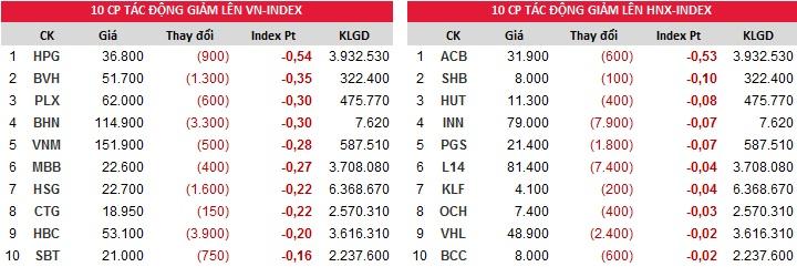 Top cổ phiếu đóng góp vào chỉ số giảm Index ngày 30/10/2017