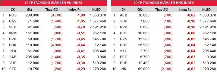 Top đóng góp chỉ số giảm của Index phiên giao dịch ngày 31/10/2017
