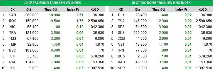Top cổ phiếu đóng góp vào chỉ số tăng của Index ngày 23/10/2017