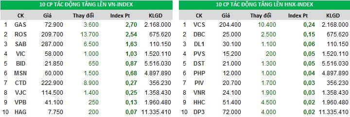 Top cổ phiếu đóng góp vào chỉ số tăng Index ngày 30/10/2017