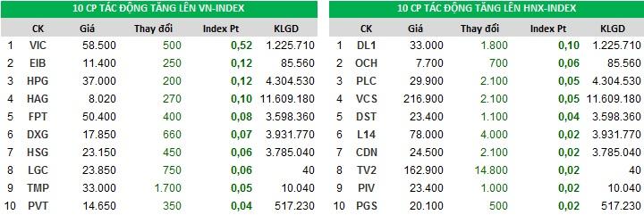 Top đóng góp chỉ số tăng của Index phiên giao dịch ngày 31/10/2017