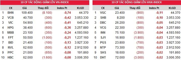 Đóng góp chỉ số giảm của Index ngày 18/10/2017