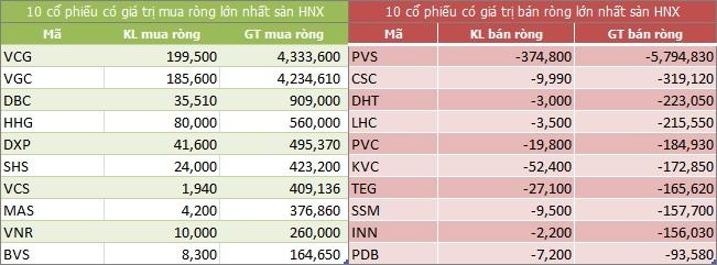 Top giao dịch khối ngoại sàn HNX phiên 30/10/2017