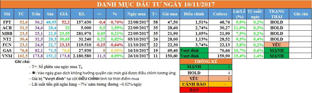 Danh mục đầu tư ngày 10/11/2017