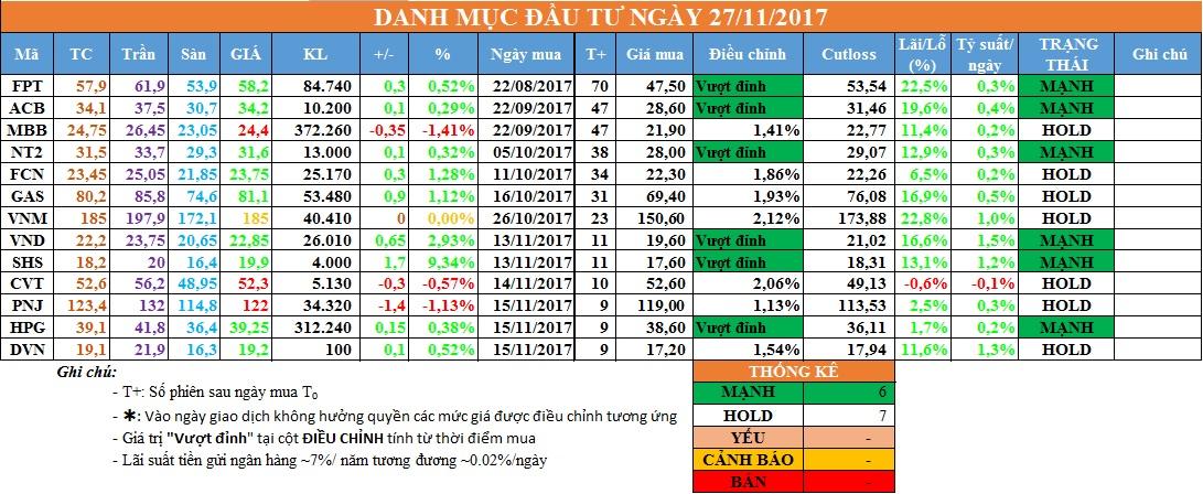 Danh mục đầu tư chứng khoán ngày 27/11/2017