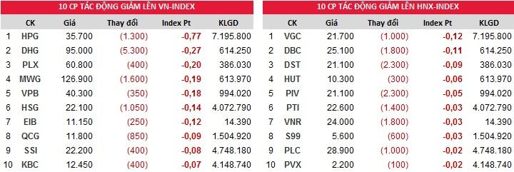 Top đóng góp chỉ số giảm của Index phiên ngày 01/11/2017