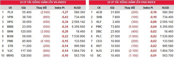 Top đóng góp chỉ số giảm của Index phiên 13/11/2017