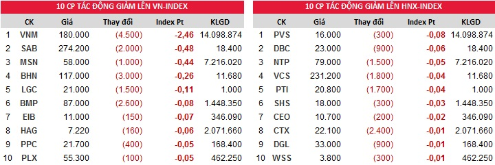 Đóng góp chỉ số giảm của Index ngày 14/11/2017