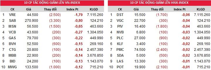 Đóng góp chỉ số giảm của Index ngày 15/11/2017