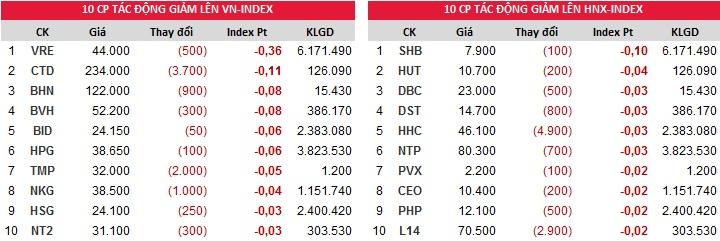 Đóng góp chỉ số giảm Index ngày 16/11/2017