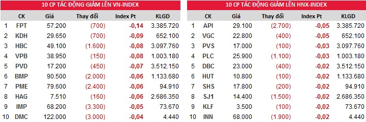 Đóng góp chỉ số giảm của Index ngày 21/11/2017