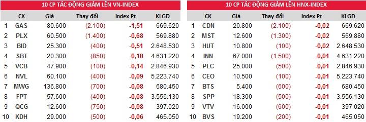 Đóng góp chỉ số giảm của Index ngày 23/11/2017