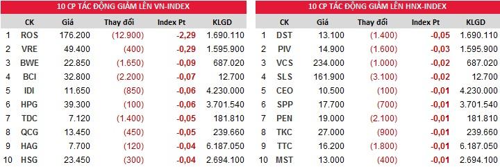 Đóng góp chỉ số giảm của Index ngày 29/11/2017