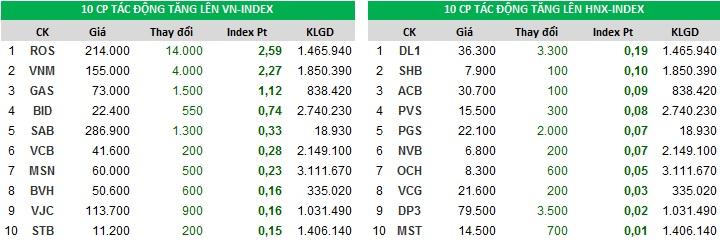 Top đóng góp chỉ số tăng của Index phiên ngày 01/11/2017