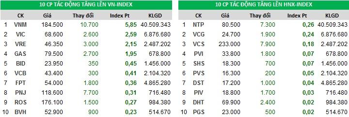 Top đóng góp chỉ số tăng của Index phiên 13/11/2017