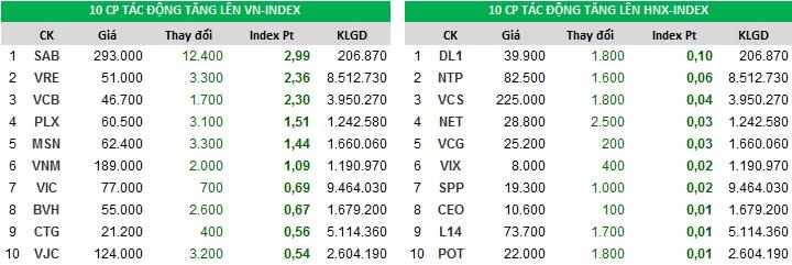Đóng góp chỉ số tăng của Index ngày 21/11/2017