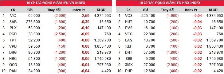 Top đóng góp chỉ số giảm của Index phiên 10/11/2017