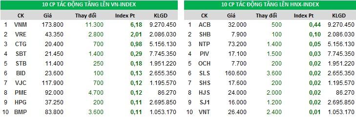 Top đóng góp chỉ số tăng của Index phiên 10/11/2017