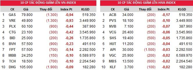 Đóng góp chỉ số giảm của Index ngày 28/11/2017