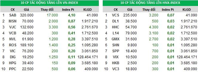 Đóng góp chỉ số tăng của Index ngày 28/11/2017
