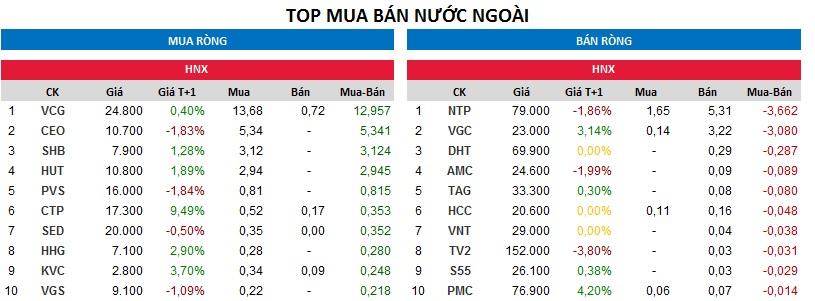 Top giao dịch khối ngoại trên sàn HNX ngày 14/11/2017