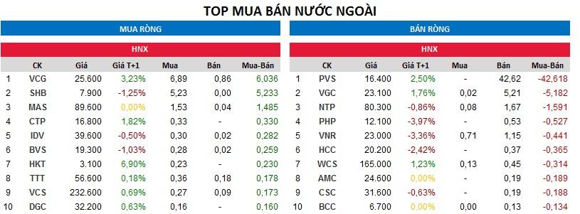 Top giao dịch khối ngoại sàn HNX ngày 16/11/2017
