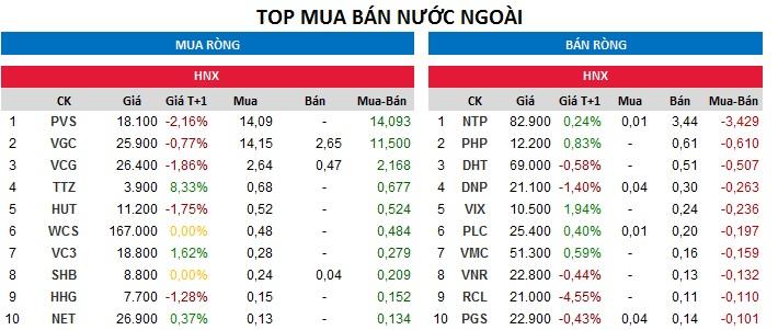 Top giao dịch khối ngoại sàn HNX ngày 28/11/2017