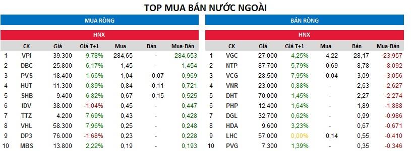 Top giao dịch khối ngoại sàn HNX ngày 29/11/2017