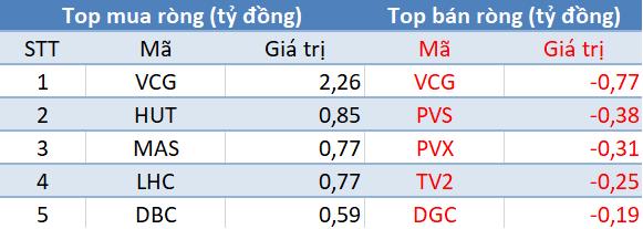 Top giao dịch khối ngoại trên sàn HNX phiên giao dịch 6/11/2017