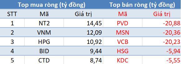 Top giao dịch khối ngoại trên sàn HOSE phiên giao dịch 6/11/2017