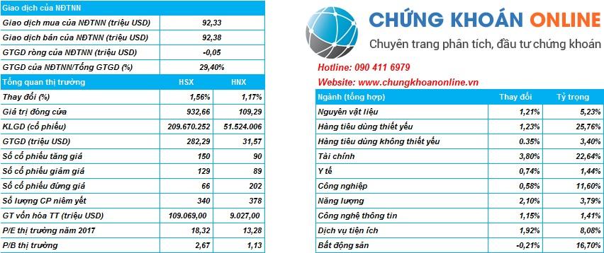Tổng quan thị trường chứng khoán Việt Nam ngày 22/11/2017