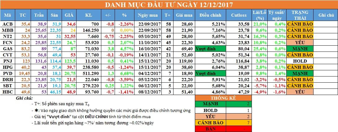 Danh mục đầu tư ngày 12/12/2017