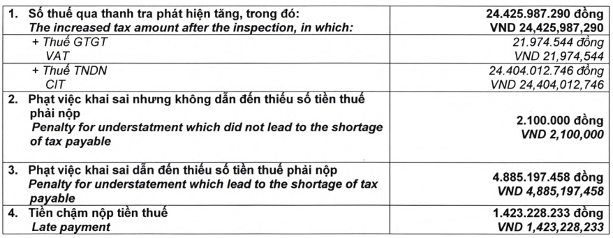DHG bị truy thu và phạt gần 31 tỷ đồng tiền thuế. Nguồn: DHG