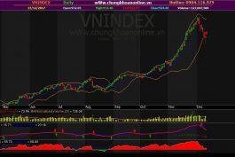 Đồ thị kỹ thuật VN-Index ngày 13/12/2017