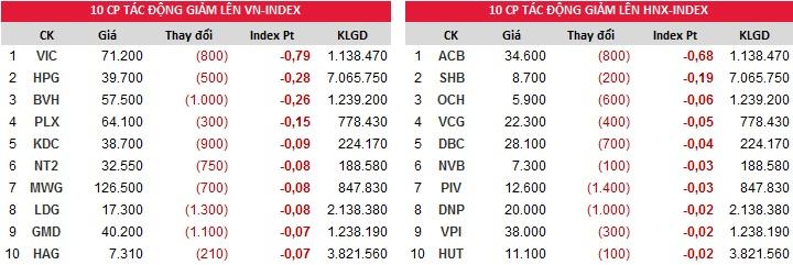 Đóng góp chỉ số giảm của Index ngày 12/12/2017