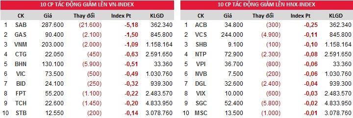Đóng góp chỉ số giảm của Index ngày 19/12/2017