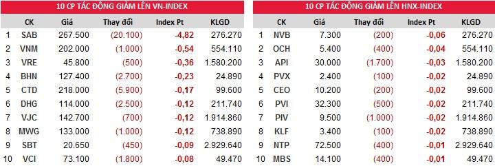 Đóng góp chỉ số giảm của Index ngày 20/12/2017