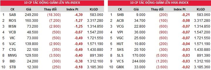 Đóng góp chỉ số giảm của Index ngày 21/12/2017