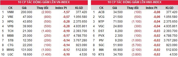 Đóng góp chỉ số giảm của Index ngày 25/12/2017