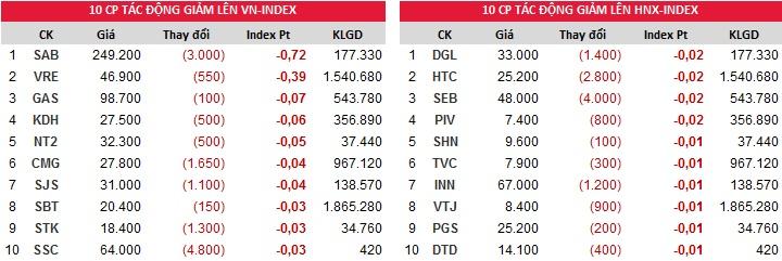 Đóng góp vào chỉ số giảm của Index ngày 28/12/2017