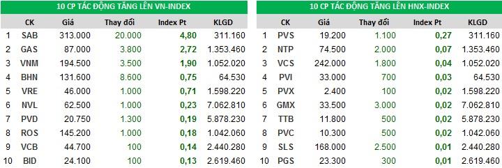 Đóng góp chỉ số tăng của Index ngày 12/12/2017
